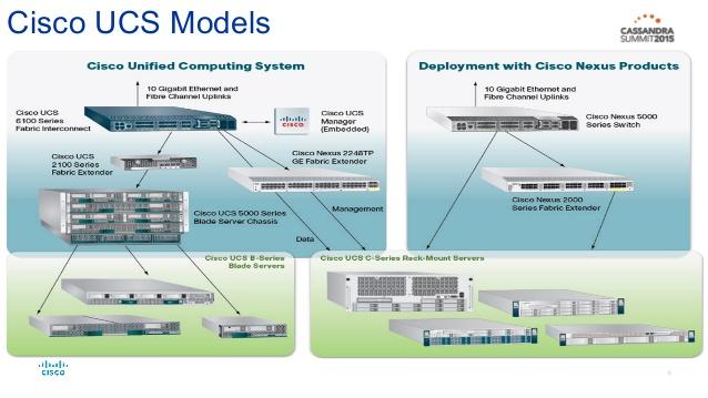 Модель работы Cisco UCS