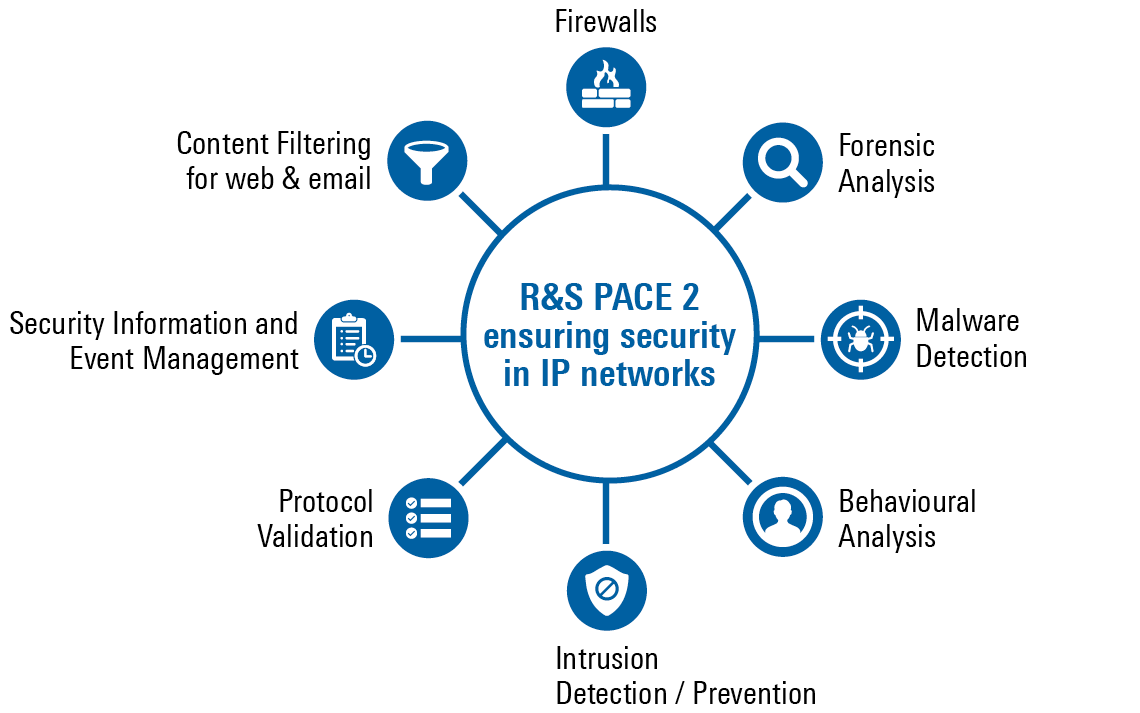R&S®PACE 2